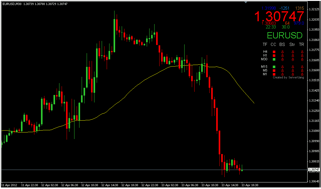 Forex hourly high low indicator
