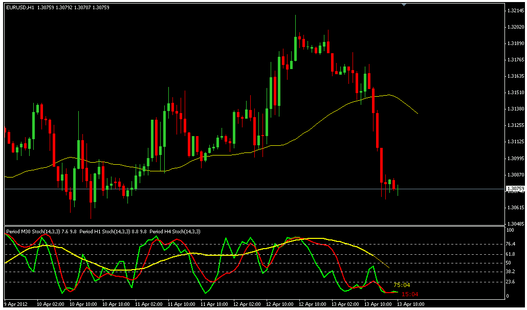 Stochastic bollinger bands mt4