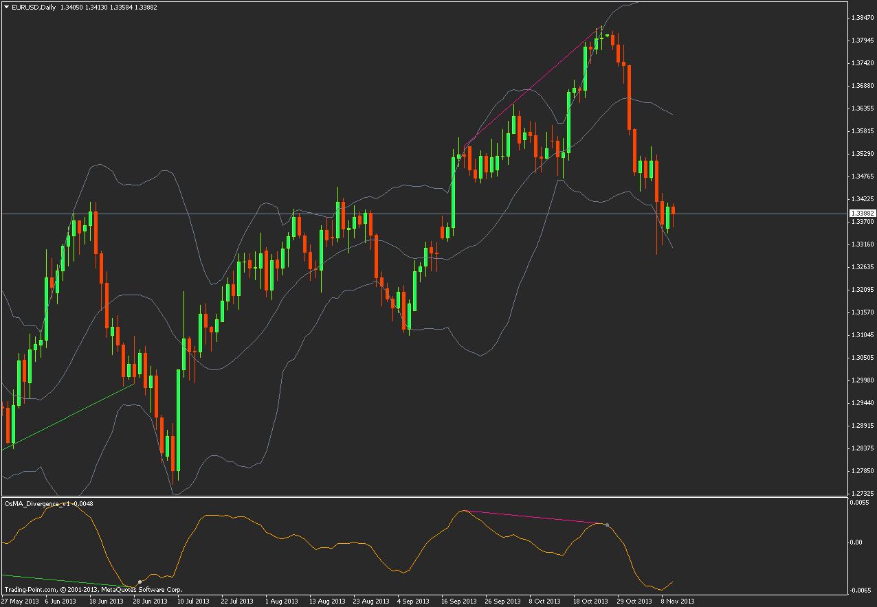 osma divergence v1 indicator