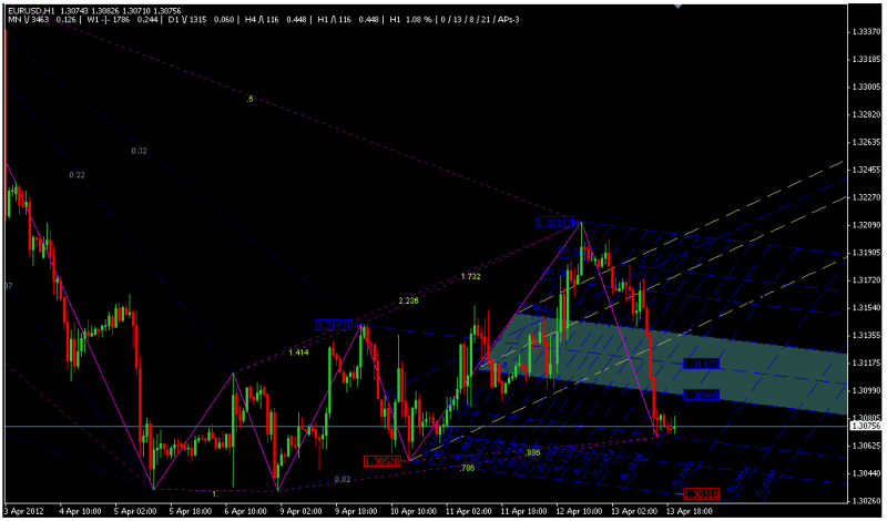 zup 110 indicator harmonic trading