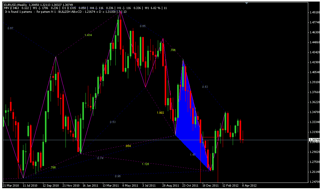 Pattern indicator metatrader build