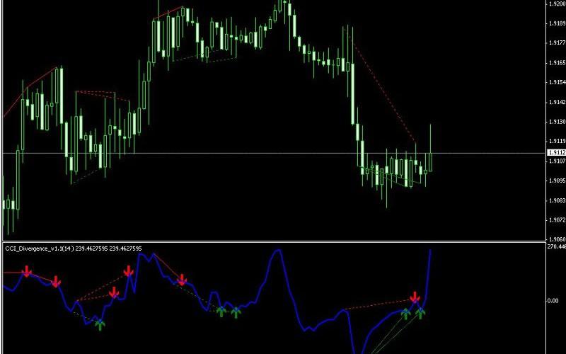 CCI Divergence V1.1 Indicator